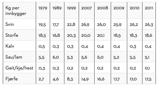 Fra http://www.matprat.no/presse/tall-og-fakta/utvikling-i-kjottforbruk-fra-1979-til-2011